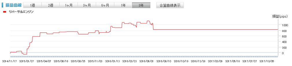 リバーサルエンジン損益曲線